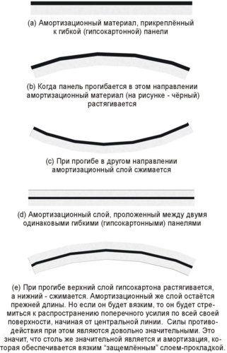 6-Защемленный-слой.jpg